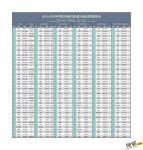 2018-2023年中国轨道交通运营里程排名