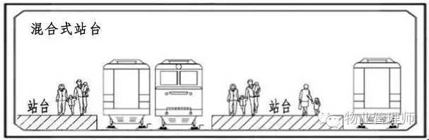 轨道交通车站基本知识 轨道知识 第4张