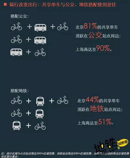 地铁站旁的共享单车 使70%黑摩司机失业 失业 黑摩司机 共享单车 地铁 轨道动态  第3张