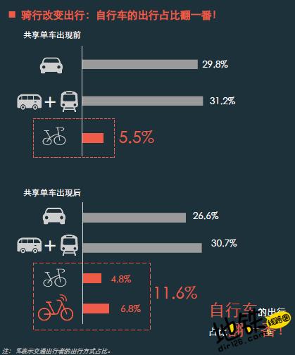 地铁站旁的共享单车 使70%黑摩司机失业 失业 黑摩司机 共享单车 地铁 轨道动态  第5张