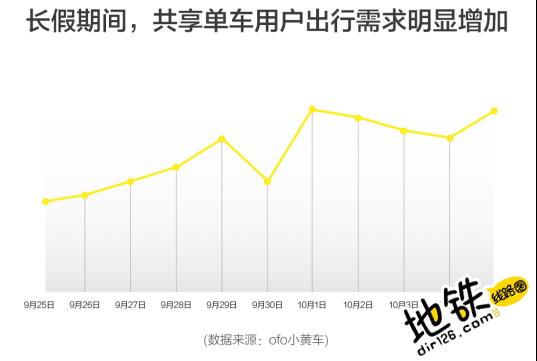 ofo国庆大数据显示地铁+小黄车成最潮旅行方式 旅行方式 大数据 国庆 长假 ofo 地铁 轨道动态  第1张