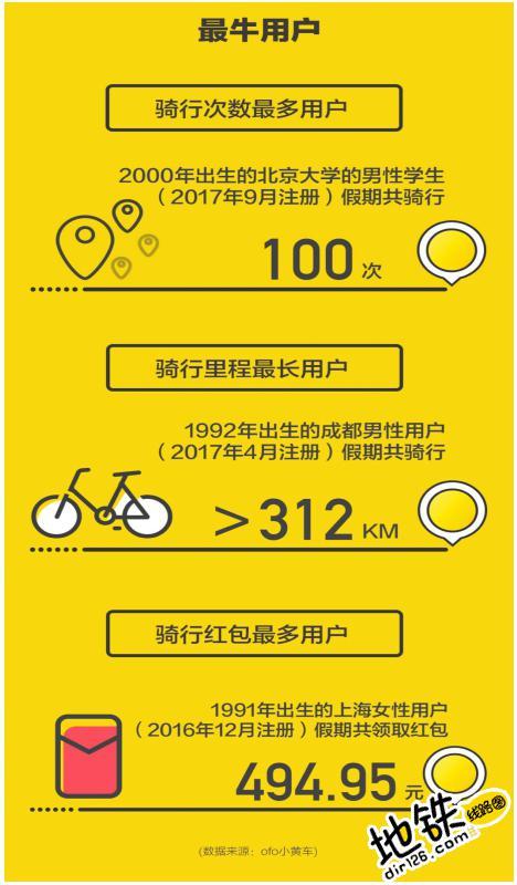 ofo国庆大数据显示地铁+小黄车成最潮旅行方式 旅行方式 大数据 国庆 长假 ofo 地铁 轨道动态  第3张