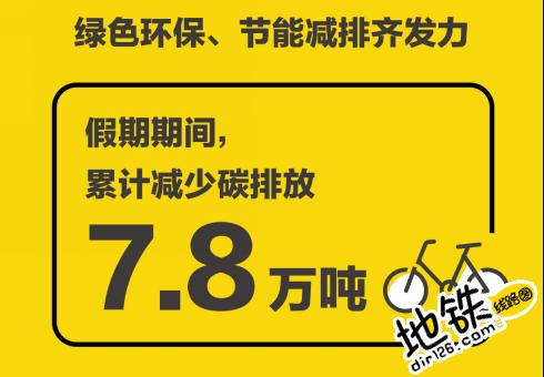 ofo国庆大数据显示地铁+小黄车成最潮旅行方式 旅行方式 大数据 国庆 长假 ofo 地铁 轨道动态  第4张