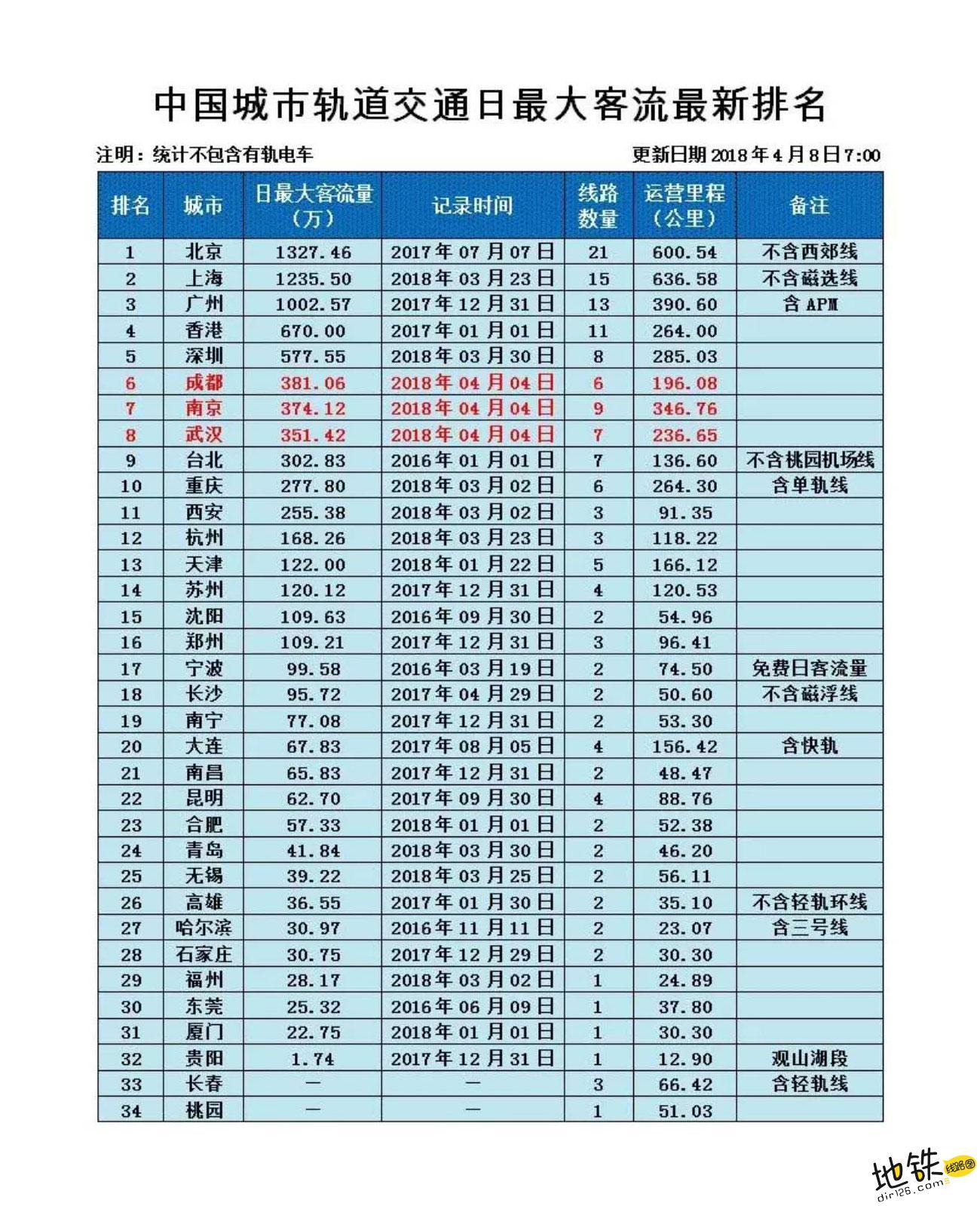 中国轨道交通日均最大客流量排名 排名 日均客流量 轨道交通 地铁 中国 轨道动态  第1张