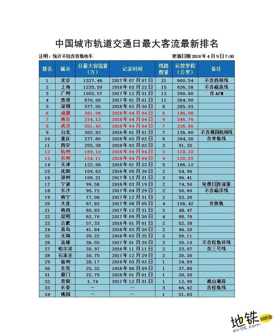 中国轨道交通日均最大客流量排名(再更新) 更新 排名 日均客流量 轨道交通 地铁 中国 轨道动态  第1张