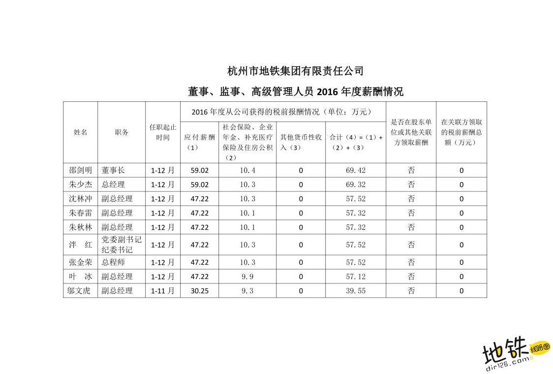 杭州地铁的大boss一年都有多少钱! boss 工资 收入 领导 杭州地铁 轨道动态  第2张