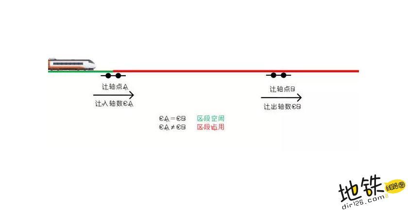 """城市轨道交通地铁里的""""GPS"""" 传感器 计轴定位 GPS 轨道 地铁 轨道知识  第3张"""