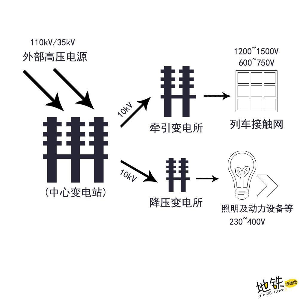 地铁列车的供电系统—变电站及变电所 降压变电所 牵引变电站 供电 轨道交通 地铁 轨道知识  第1张