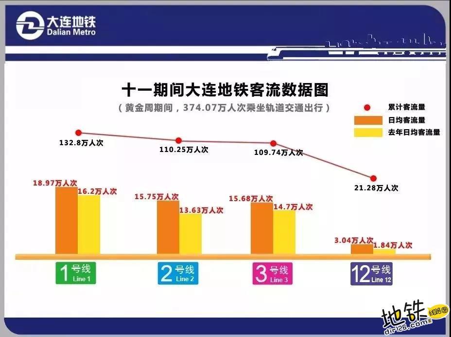国庆期间各地 地铁客运量参考 乘客 客流 客运量 地铁 国庆 地铁客流量排行榜  第9张