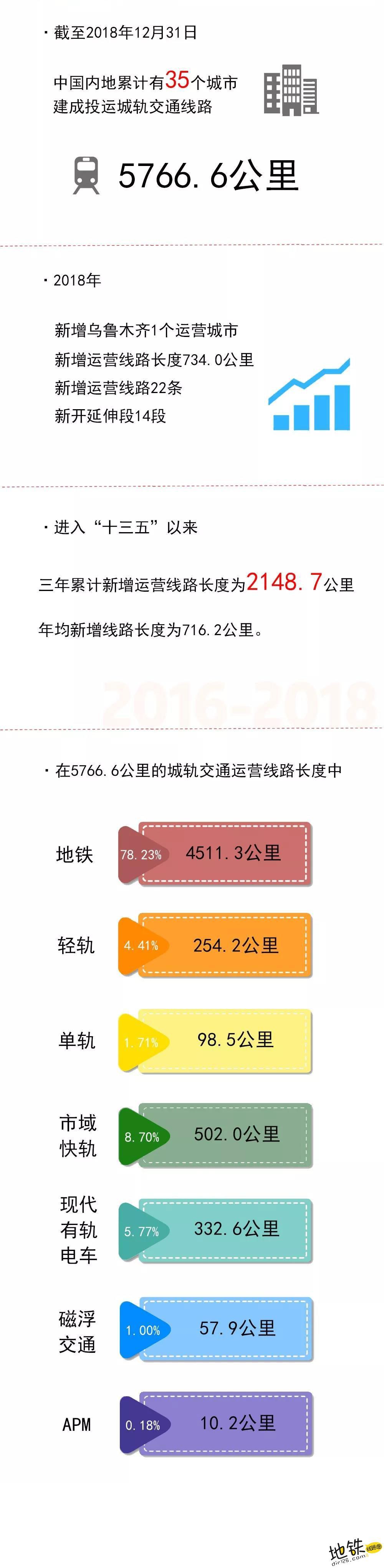新年成绩单!2018年中国内地城轨交通线路概况 地铁 轨道交通 统计 中国 城轨 2018 轨道知识  第2张
